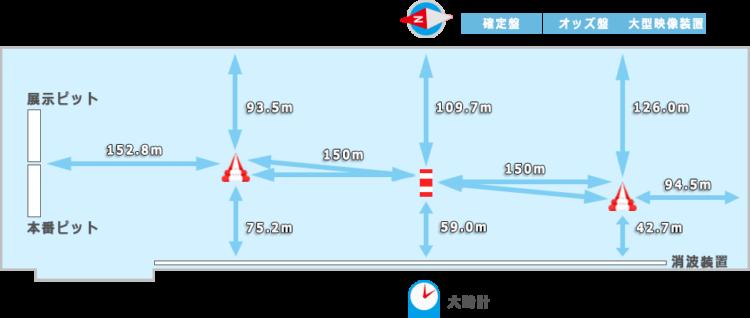 浜名湖競艇場の広さや水面特徴