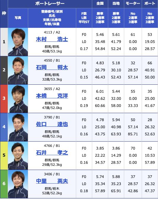 2021年1月5日桐生第54回スポーツニッポン杯 第49回群馬ダービー4日目10R