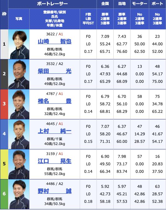 2021年1月5日桐生第54回スポーツニッポン杯 第49回群馬ダービー4日目11R