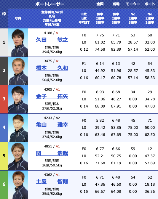 2021年1月5日桐生第54回スポーツニッポン杯 第49回群馬ダービー4日目12R