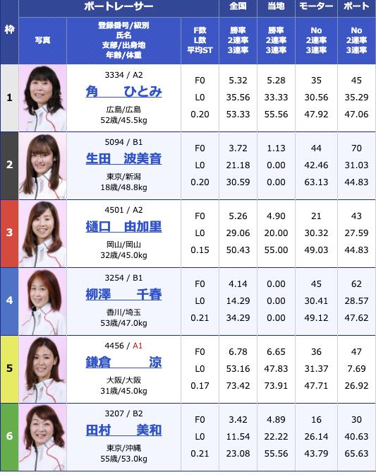 2021年1月6日徳山G3西部記者クラブ杯争奪徳山オールレディース4日目11R