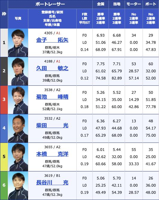 2021年1月6日桐生第54回スポーツニッポン杯 第49回群馬ダービー5日目10R