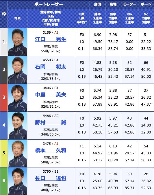 2021年1月6日桐生第54回スポーツニッポン杯 第49回群馬ダービー5日目11R