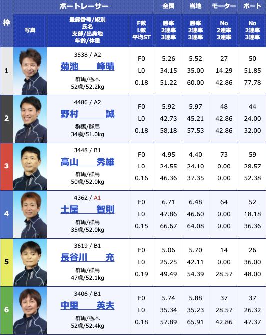 2021年1月7日桐生第54回スポーツニッポン杯 第49回群馬ダービー最終日10R