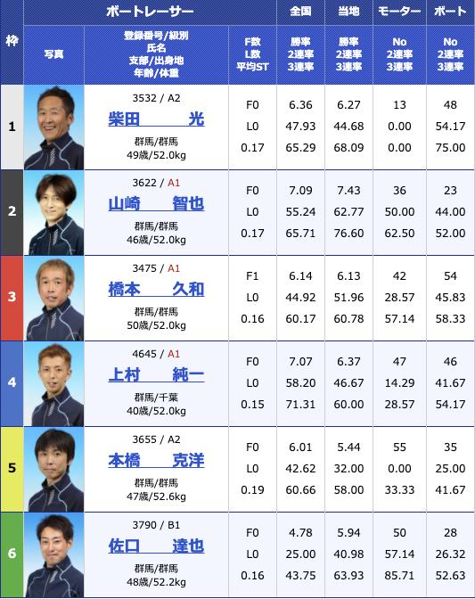 2021年1月7日桐生第54回スポーツニッポン杯 第49回群馬ダービー最終日11R