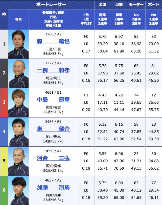 2021年1月18日住之江サンケイスポーツ旗争奪 第63回GSS競走初日10R
