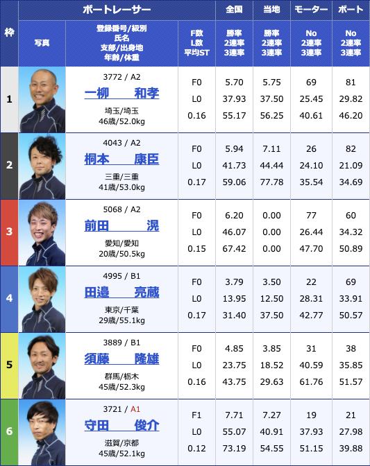 2021年1月19日住之江サンケイスポーツ旗争奪 第63回GSS競走2日目10R