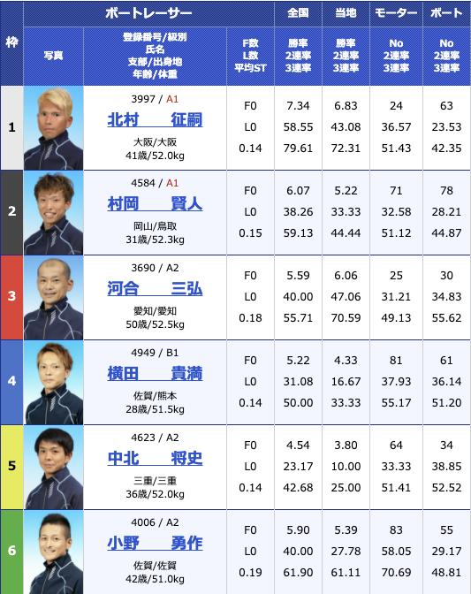 2021年1月19日住之江サンケイスポーツ旗争奪 第63回GSS競走2日目12R