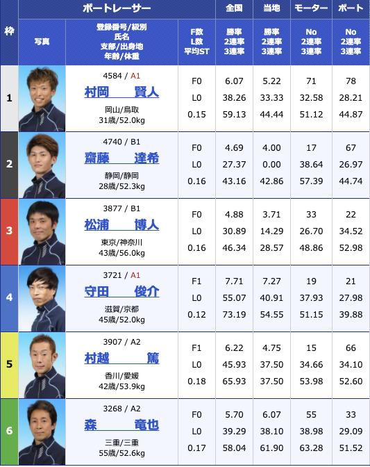 2021年1月20日住之江サンケイスポーツ旗争奪 第63回GSS競走3日目10R