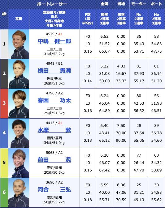 2021年1月20日住之江サンケイスポーツ旗争奪 第63回GSS競走3日目11R