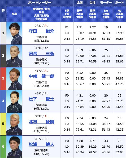 2021年1月21日住之江サンケイスポーツ旗争奪 第63回GSS競走4日目12R