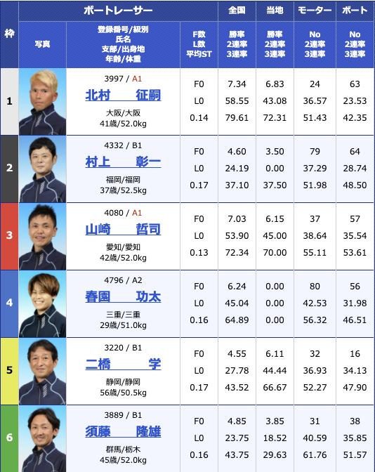 2021年1月22日住之江サンケイスポーツ旗争奪 第63回GSS競走5日目11R