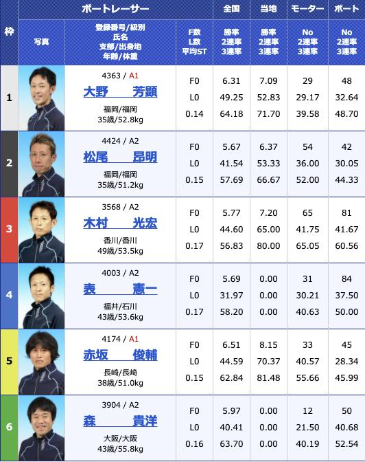 2021年1月31日唐津スポーツニッポン杯初日11R