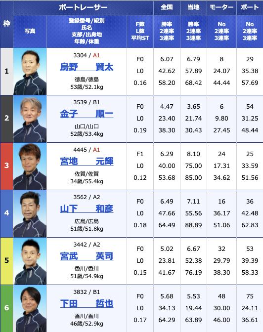 2021年2月1日若松第26回北九州市長杯初日10R