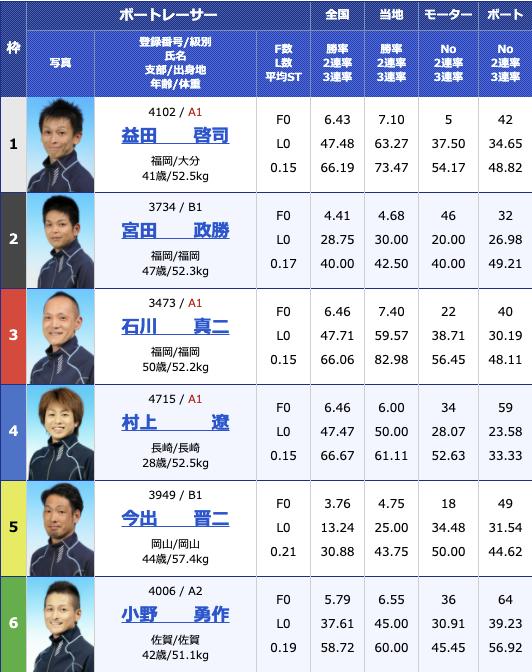 2021年2月1日若松第26回北九州市長杯初日11R