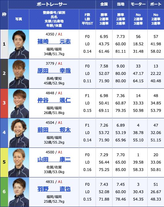 2021年2月1日若松第26回北九州市長杯初日12R