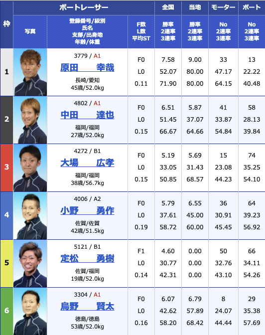 2021年2月2日若松第26回北九州市長杯2日目11R