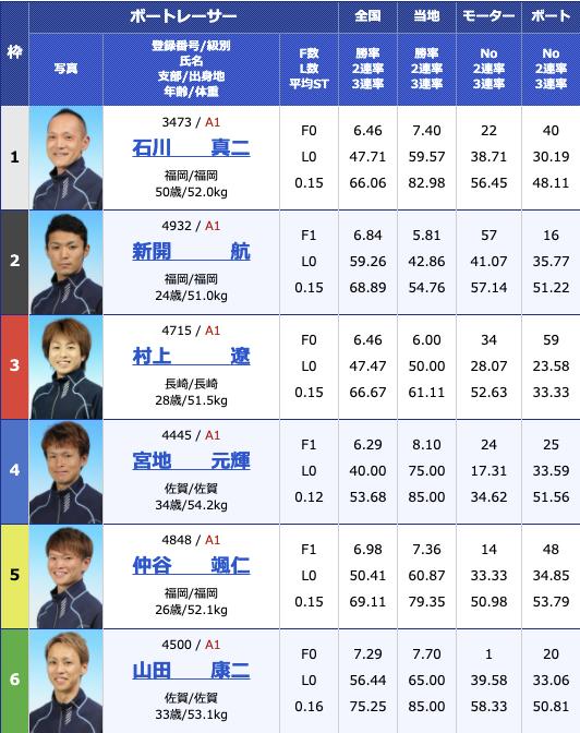 2021年2月2日若松第26回北九州市長杯2日目12R