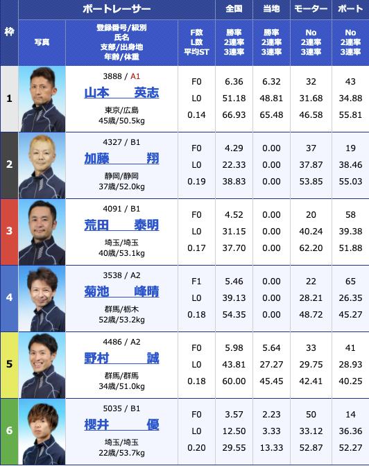 2021年2月3日江戸川第19回日本モーターボート選手会会長賞2日目10R