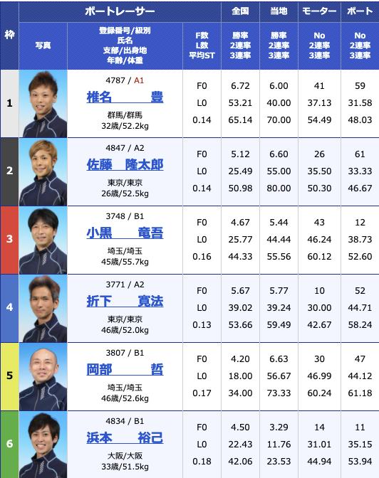 2021年2月3日江戸川第19回日本モーターボート選手会会長賞2日目11R