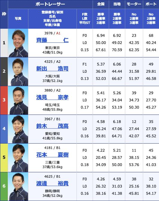 2021年2月3日江戸川第19回日本モーターボート選手会会長賞2日目12R