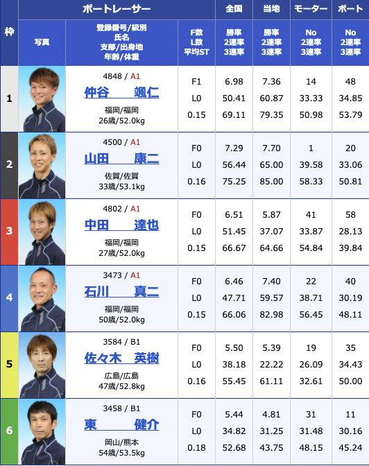 2021年2月3日若松第26回北九州市長杯3日目10R