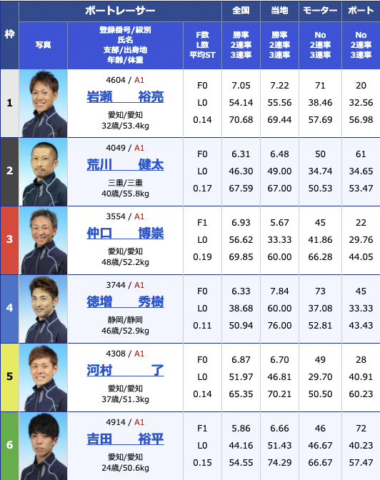 2021年2月6日津G1第66回東海地区選手権初日10R