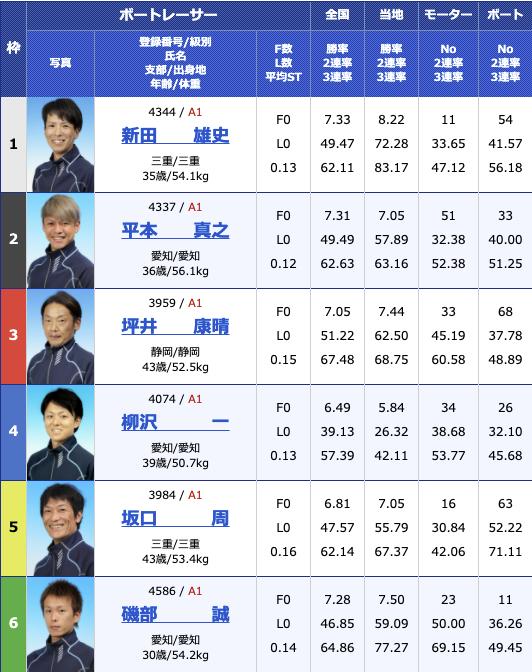 2021年2月6日津G1第66回東海地区選手権初日12R