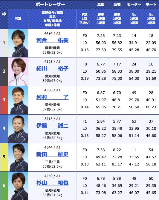 2021年2月8日津G1第66回東海地区選手権2日目10R