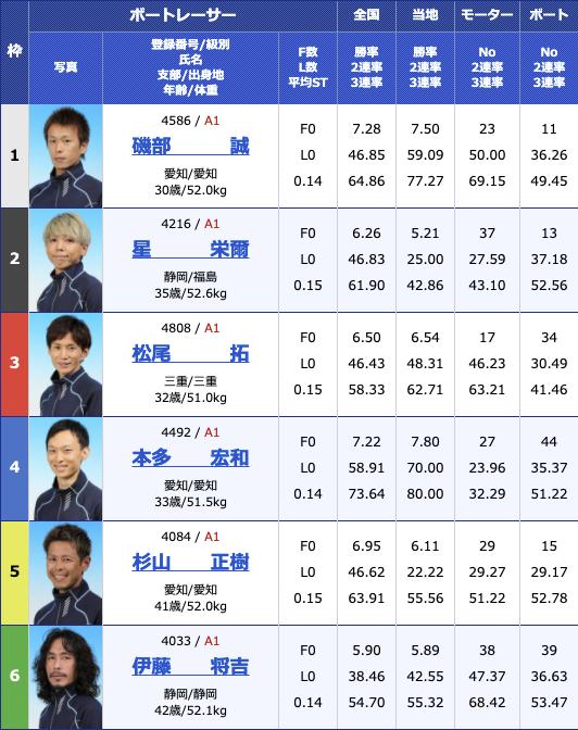2021年2月8日津G1第66回東海地区選手権2日目11R