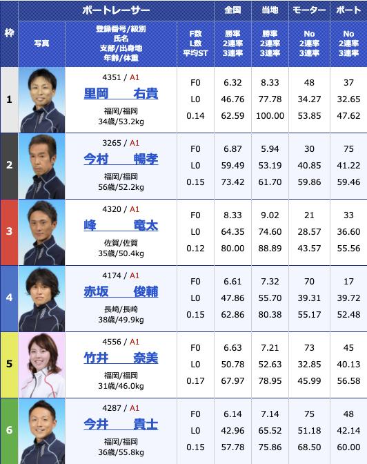 2021年2月8日大村G1九州地区選手権初日10R