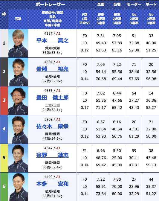 2021年2月9日津G1第66回東海地区選手権4日目11R