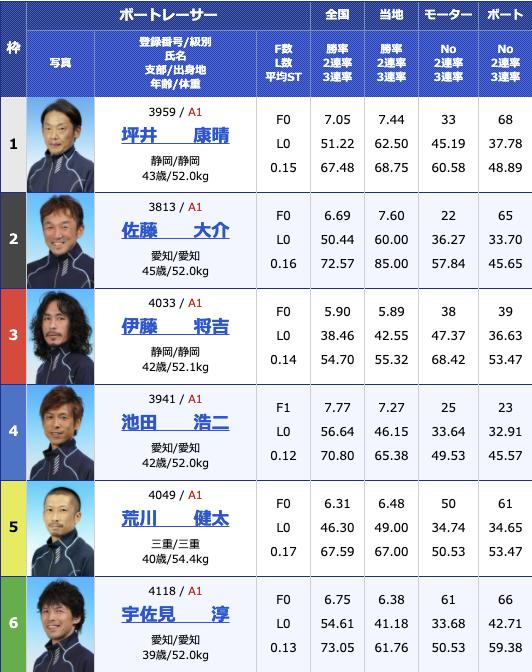 2021年2月9日津G1第66回東海地区選手権4日目12R