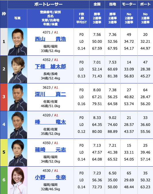 2021年2月9日大村G1九州地区選手権2日目12R