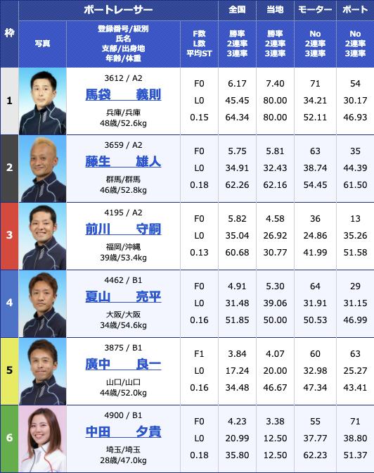 2021年2月9日住之江デイリースポーツ旗争奪 第62回ホワイトベア競走4日目10R