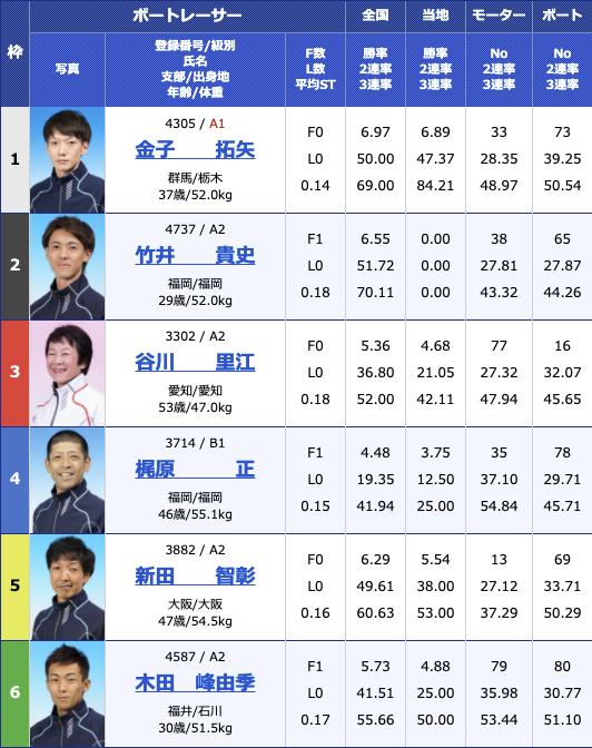 2021年2月9日住之江デイリースポーツ旗争奪 第62回ホワイトベア競走4日目11R