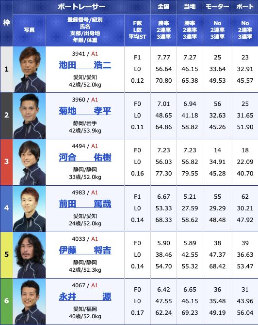2021年2月10日津G1第66回東海地区選手権5日目12R