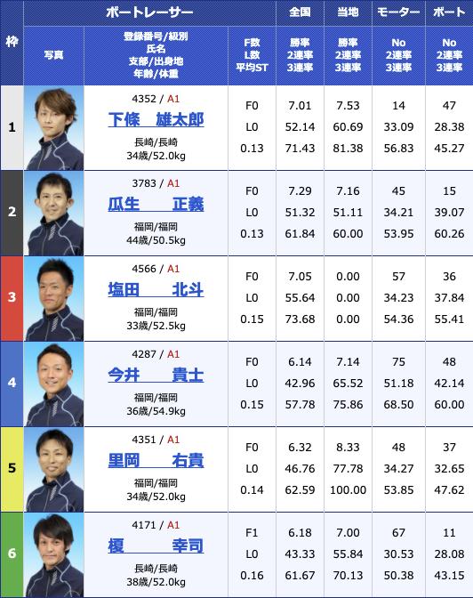 2021年2月10日大村G1九州地区選手権3日目10R
