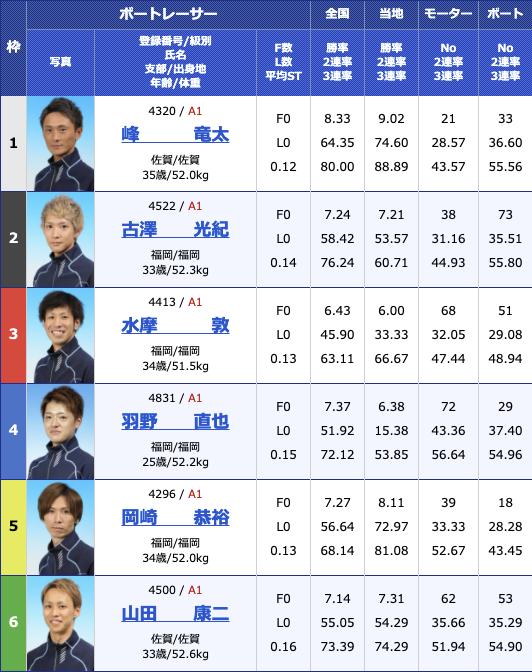 2021年2月10日大村G1九州地区選手権3日目12R