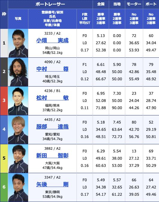 2021年2月10日住之江デイリースポーツ旗争奪 第62回ホワイトベア競走5日目10R