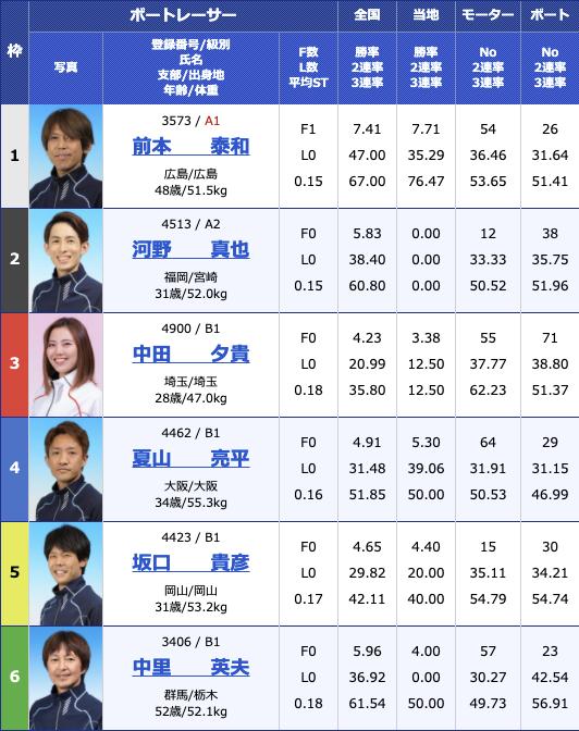 2021年2月10日住之江デイリースポーツ旗争奪 第62回ホワイトベア競走5日目12R