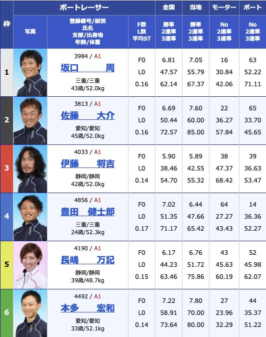 2021年2月11日津G1第66回東海地区選手権最終日10R