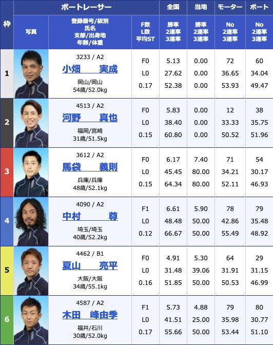 2021年2月11日住之江デイリースポーツ旗争奪 第62回ホワイトベア競走最終日11R