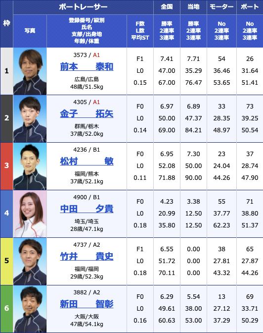 2021年2月11日住之江デイリースポーツ旗争奪 第62回ホワイトベア競走最終日12R