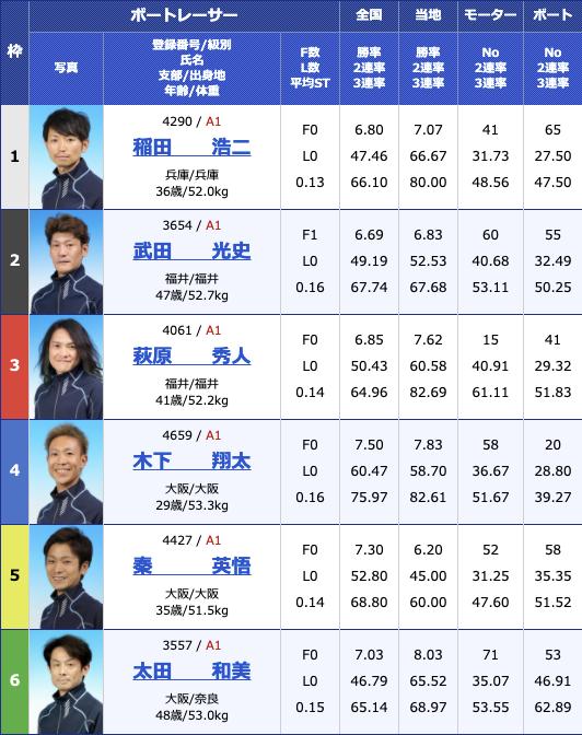 2021年2月12日三国G1第64回近畿地区選手権競走最終日10R