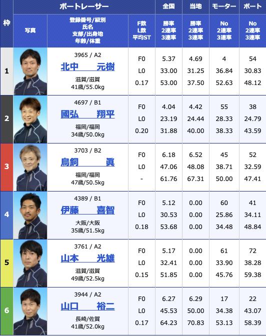2021年2月12日若松ニッカン・コム杯2日目10R