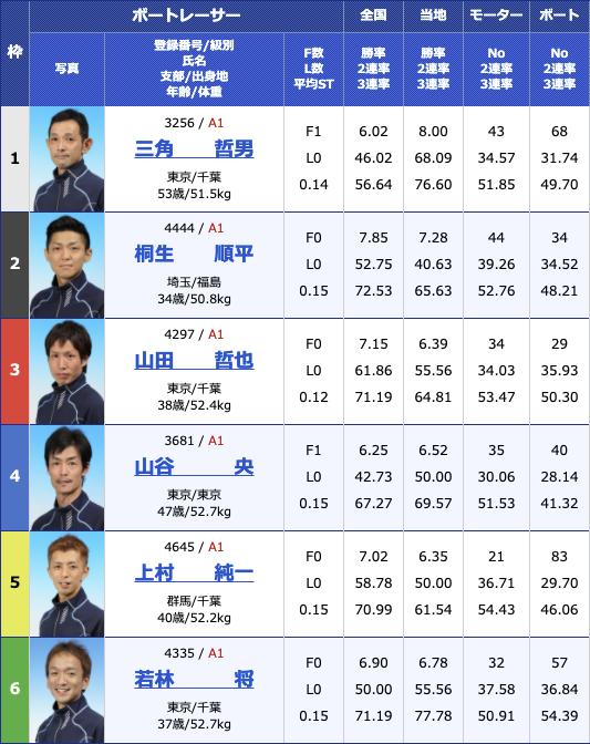2021年2月13日多摩川G1第66回関東地区選手権初日11R