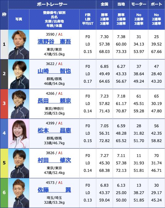 2021年2月13日多摩川G1第66回関東地区選手権初日12R