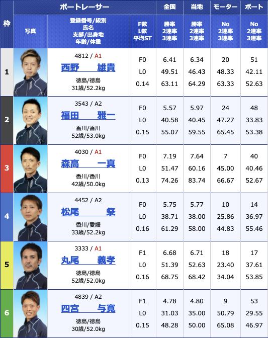 2021年2月15日丸亀G1第64回四国地区選手権競走2日目10R
