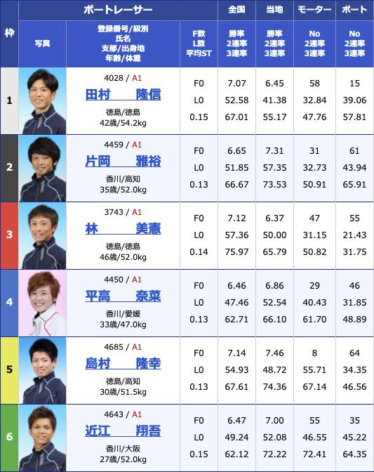 2021年2月15日丸亀G1第64回四国地区選手権競走2日目12R